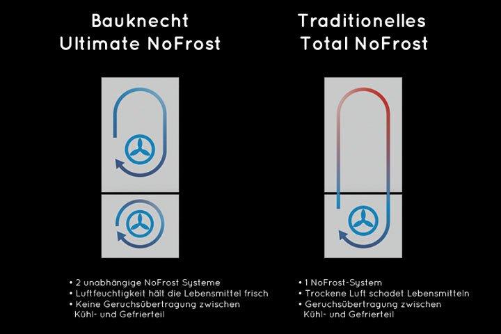 Kühlschrank Nofrost : Ultimate nofrost von bauknecht optimale aufbewahrung frischer